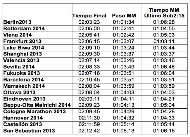 Tiempos de paso por la media maratón en maratones principales
