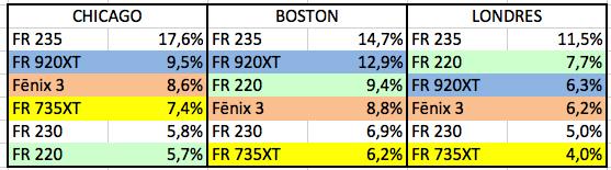 tabla Relojes gps más populares en maratones (modelos)