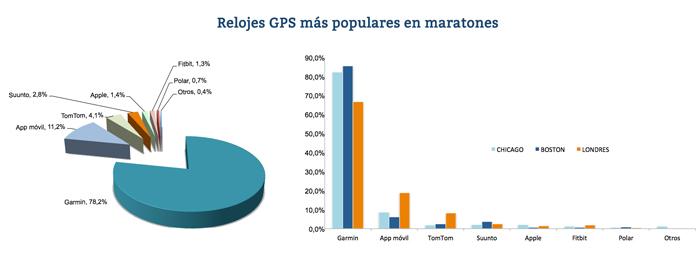 Relojes gps más populares en maratones (marcas)