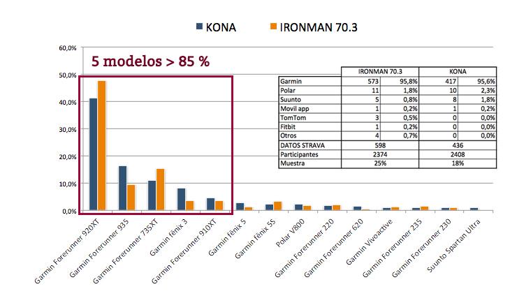 Análisis por modelos de relojes-gps en el IronMan de KONA en el sector a pie.