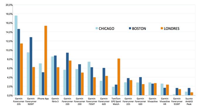 Relojes gps más populares en maratones (modelos)