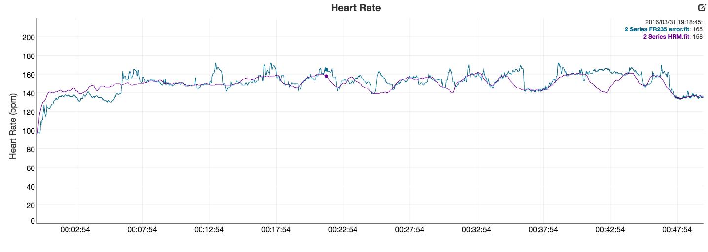 error en medición de pulso forerunner 235