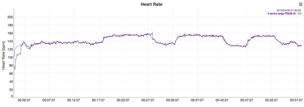medición de pulso forerunner 235