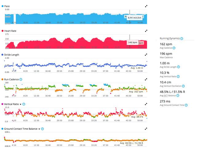 datos de dinámica de carrera con garmin