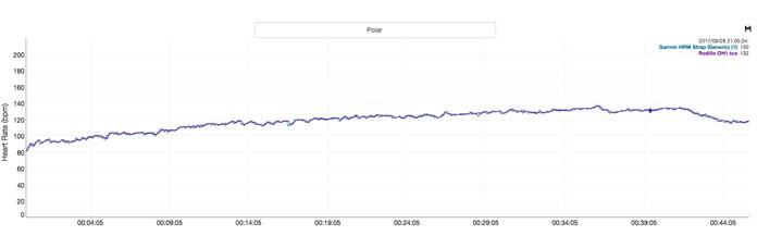 Prueba de fiabilidad y precisión del pulsómetro Polar 0H1 a velocidad constante.