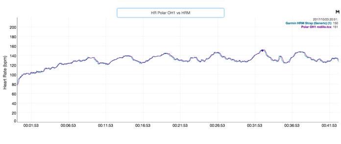 Prueba de fiabilidad y precisión del pulsómetro Polar 0H1 con cambios de ritmo.