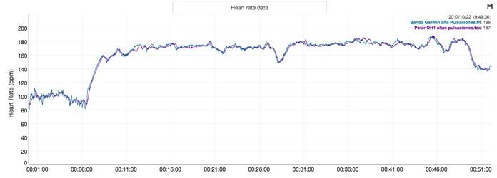 Prueba de fiabilidad y precisión del pulsómetro Polar 0H1 a altas pulsaciones