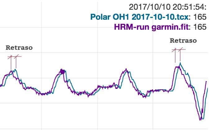 Prueba de fiabilidad y precisión del pulsómetro Polar 0H1 retraso medición
