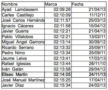 Ranking Español de Maratón. Marcas desde Octubre de 2010.