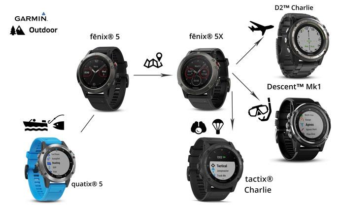Modelos de gama outdoor de Garmin: Quatix, fenix 5, fenix 5X, Descent Mk1, tactix charlie y D2 Charlie.