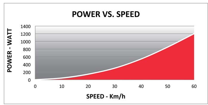 Ejemplo de curva resistencia/potencia del rodillo Elite Qubo Fluid.
