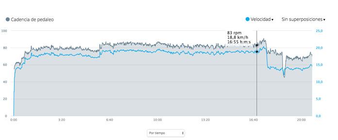 Gráfica de registro de velocidad y cadencia de ciclismo medida con sensores externos.