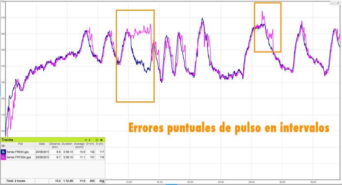 errores del pulsómetro del Forerunner 735txt en entrenamientos de intervalos de alta intensidad