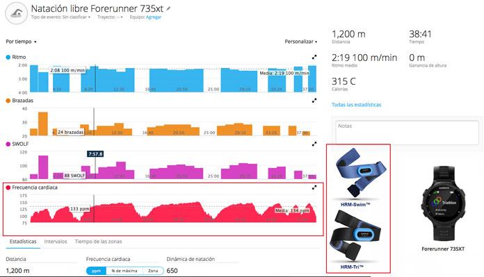 Ejemplo actividad de natación en piscina con Forerunner 735xt y pulsómetro para natación HRM-tri