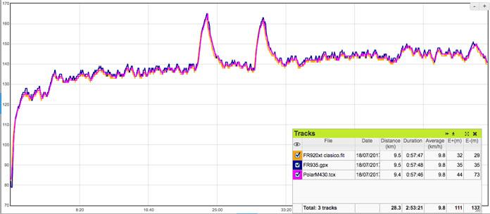 Registro de pulso con Polar M430 pruebas de precisión en entrenamiento de carrera