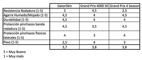 comparativa rendimiento cubiertas de carretera continental grand prix 4000s ii, gatorskin y 4 season