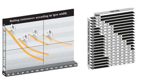 cubiertas de carretera de 23 frente a 25 resistencia rodadura gráfico