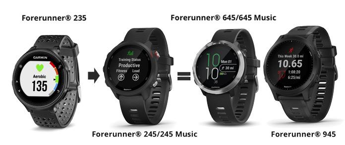 nuevo diseño del Garmin Forerunner 245 Music y Forerunner 245 comparado con el Forerunner 645