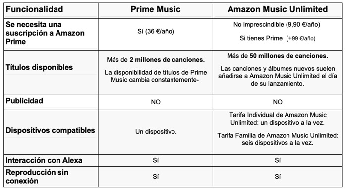 diferencias principales entre Prime Music y Amazon Music Unlimited