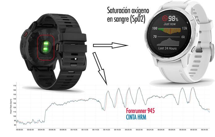 pulsómetro óptico de muñeca de los Garmin Fenix 6, 6S y 6X