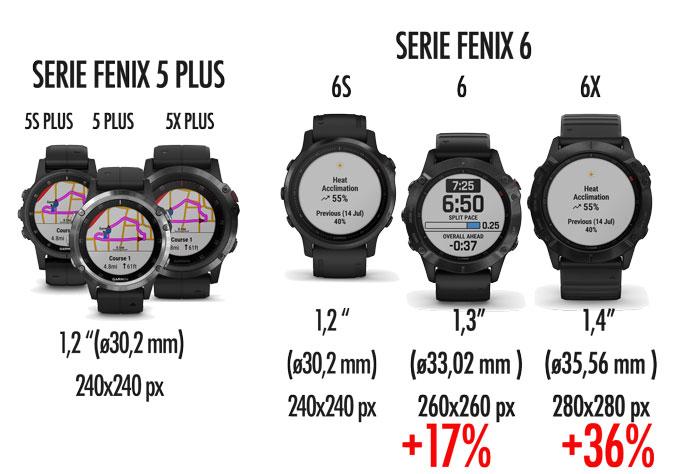 tamaño de pantalla de los Garmin Fenix 6 y 6X comparado con Fenix 5