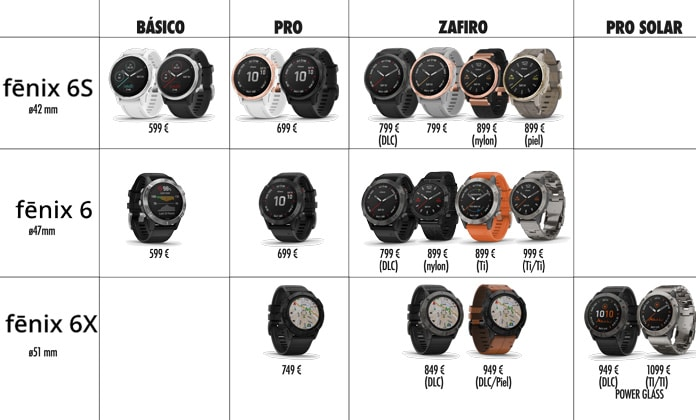 precios del Garmin Fenix 6, 6S y 6X según ediciones PRO, ZAFIRO y BÁSICA