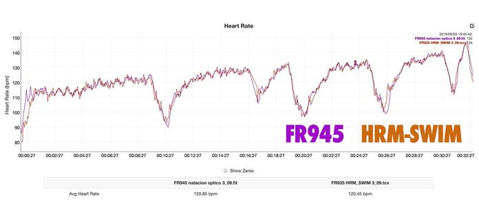 registro de pulso con el sensor de frecuencia cardíaca en Garmin