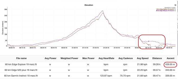 prueba de precisión altímetro en el Garmin Edge Explore