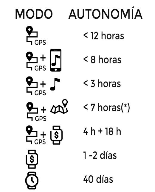 autonomia máxima del Suunto 7 en modo gps y smartwatch