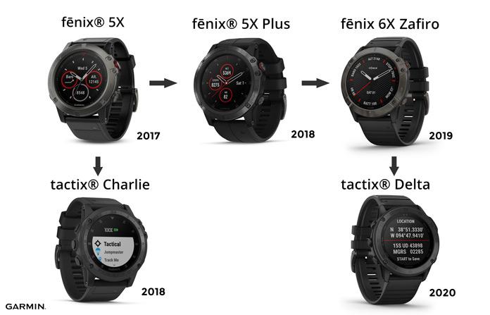 Evolución Garmin Tactix en función de los lanzamientos del Garmin Fenix
