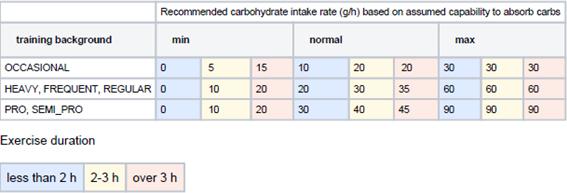Ratio ingesta de carbohidratos recomendado en función de nuestra capacidad de absorción de carbohidratos.