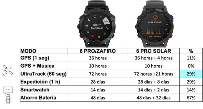 autonomía de garmin Fenix 6 PRO vs Garmin Fenix 6 PRO Solar