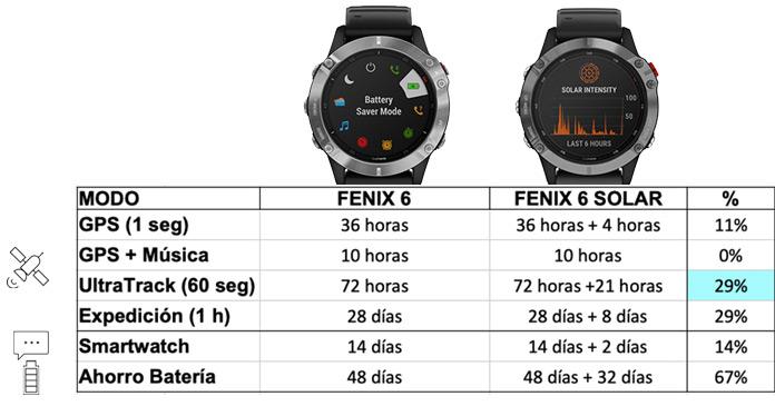 autonomía de garmin Fenix 6 vs Garmin Fenix 6 Solar