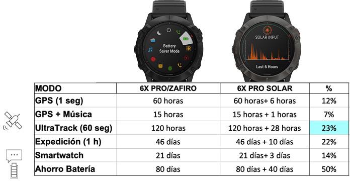 autonomía de garmin Fenix 6X Pro vs Garmin Fenix 6X PRO Solar