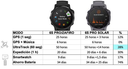 autonomía de garmin Fenix 6S PRO vs Garmin Fenix 6S PRO Solar