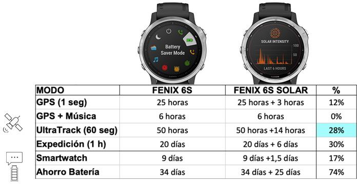 autonomía de garmin Fenix 6S vs Garmin Fenix 6S Solar