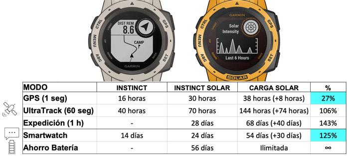 tabla comparativa batería máxima Garmin Instinct Solar