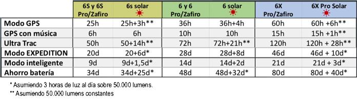 Autonomía modelos Fenix 6 Solar, Fenix 6S Solar y Fenix 6X Solar