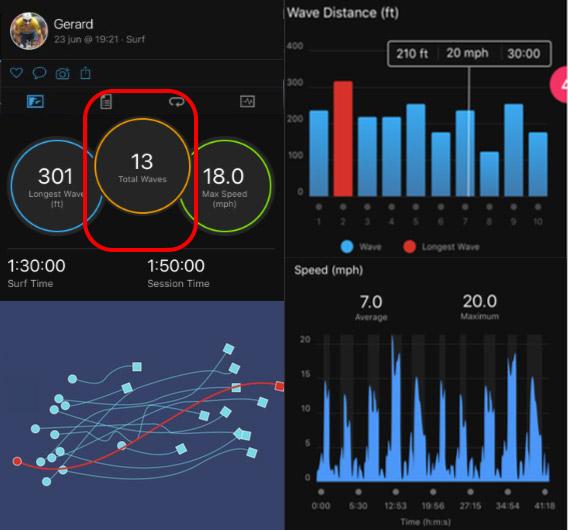 perfil de actividad para surf en reloj gps Garmin Instinct Solar