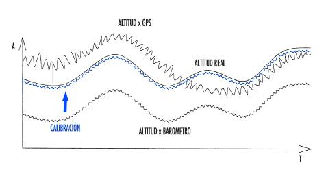 Registro de altitud en el tiempo con calibración inicial