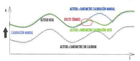 ejemplo de calibración automática continua del altímetro barométrico