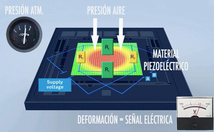 funcionamiento del sensor electrónico de medición de la presión atmosférica.