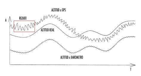 gráficas de altitud registradas mediante gps y altímetro barométrico
