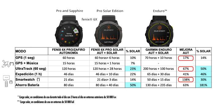 tabla de autonomía según modos deportivos del Garmin Enduro vs Fenix 6X Pro