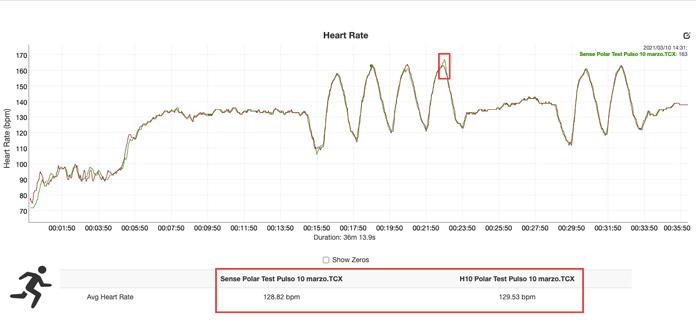 prueba de pulso en carrera Polar Verity Sense