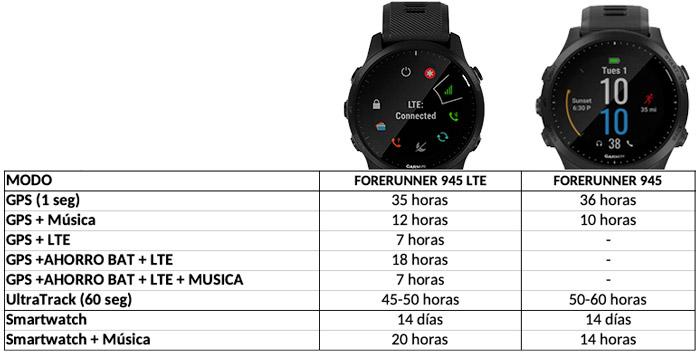 Comparativa de autonomía máxima entre el Forerunner 945 LTE y el Forerunner 945.
