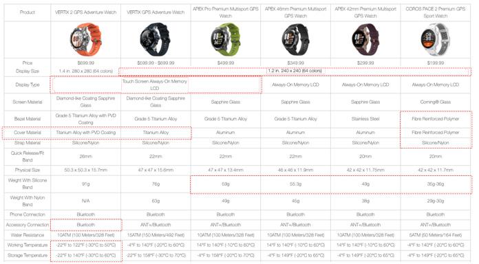 comparativa relojes gps de Coros: dimensiones